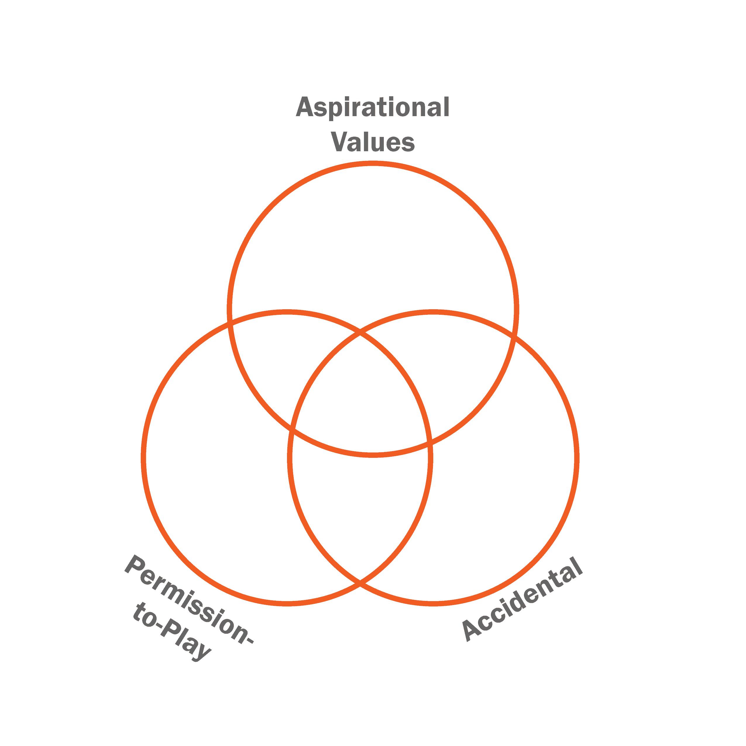 permission-values